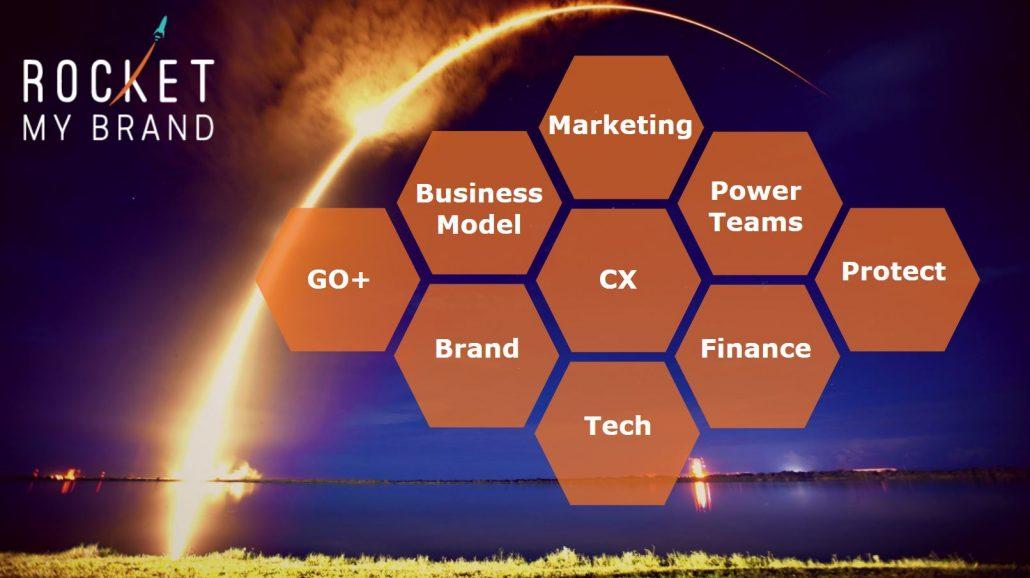Rocket My Brand Framework